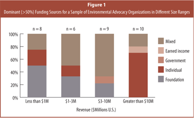 Dominant (>50%) Funding Sources ofor a Sample of Environmental Advocacy Organizations in Different Size Ranges