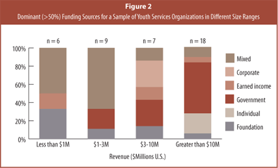 Dominant (>50%) Funding Sources for a Sample of Youth Services Organizations in Different Size Ranges