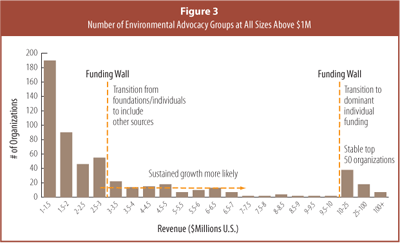 Number of Environmental Advocacy Groups at All Sizes above $1M