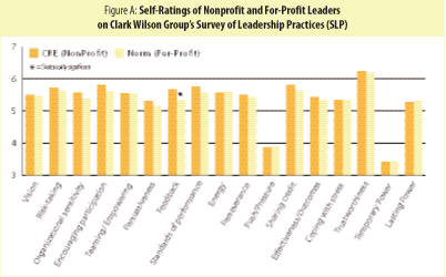 Figure A: Self-Ratings of Nonprofit and For-Profit Leaders on Clark Wilson Group's Survey of Leadership Practices
