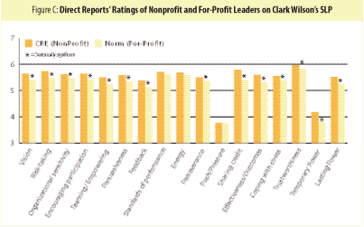 Figure C: Direct Reports' Ratings of Nonprofit and For-Profit Leaders on Clar Wilson's SLP
