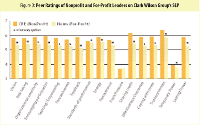 Peer Ratings of Nonprofit and For-Profit Leaders on Clar Wilson Group's SLP