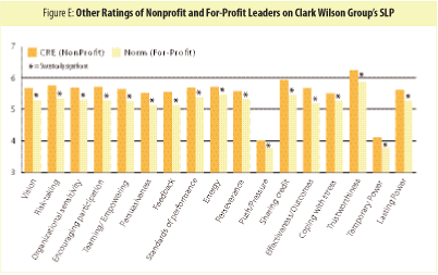 Figure E: Other Ratings of Nonprofit and For-Profit Leaders on Clark Wilson Group's SLP