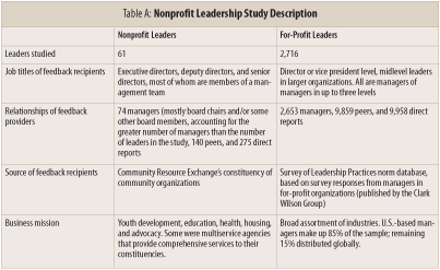 Table A: Nonprofit Leadership Description