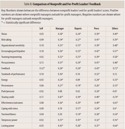 Table B: Comparison of Nonprofit and For-Profit Leaders' Feedback