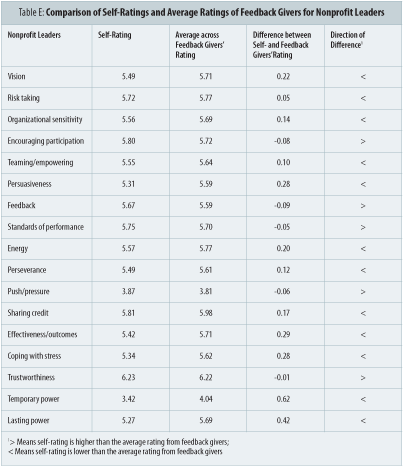 Table E: Comparison of Self-Ratings and Average Ratings of Feedback Givers for Nonprofit Leaders