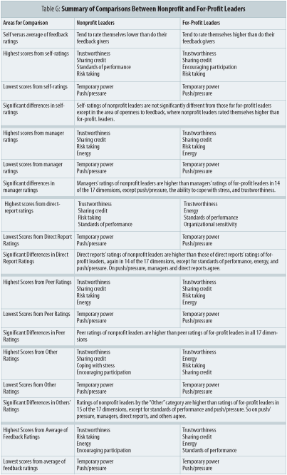 Table G: Summary of Comparisons Between Nonprofit and For-Profit Leaders