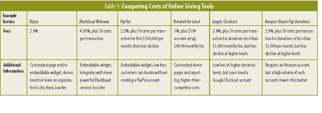 Table 1: Comparing Costs of Online Giving Tools