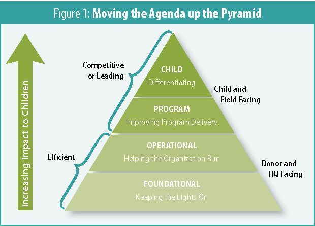 Figure 1: Moving the Agenda Up the Pyramid