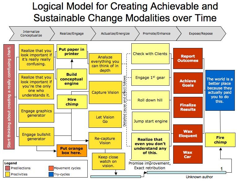 logical model for creating achievable and sustainable