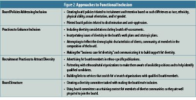 Figure 2: Approaches to Functional Inclusion