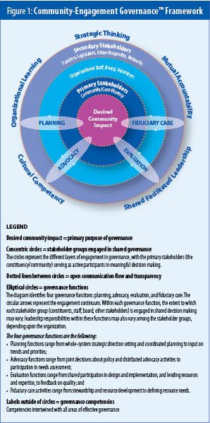 Figure 1: Community-Engagement GovernanceTM Framework