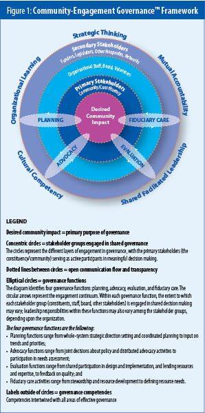 Figure 1: Community-Engagement GovernanceTM Framework