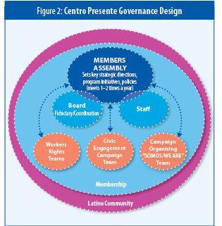 Figure 2: Centro Presente Governance Design