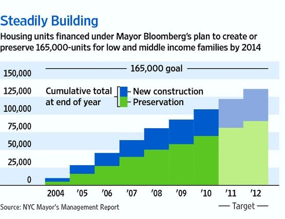 Steadily Building: Housing units financed under Bloomberg