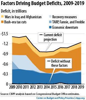 CBPP Analysis of Factors Driving Budget Deficits, 2001-2019