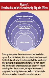 Figure 1: Feedback and the Leadership Ripple Effect