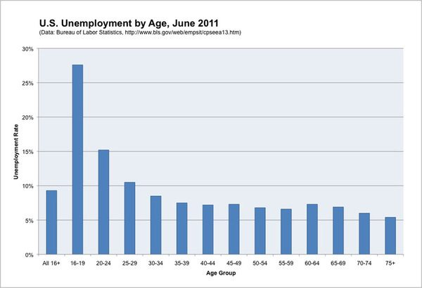 US Unemployment by Age