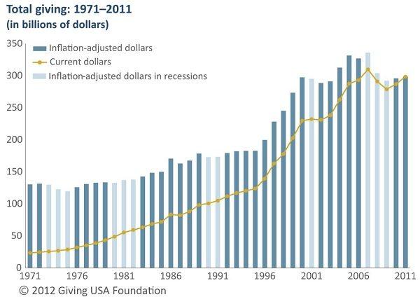 Giving USA Graph