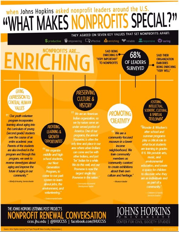 Johns Hopkins Infographic: What Makes Nonprofits Special?