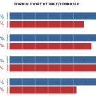 Race-vote-turnout