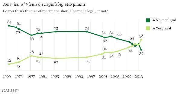 Marijuana Chart