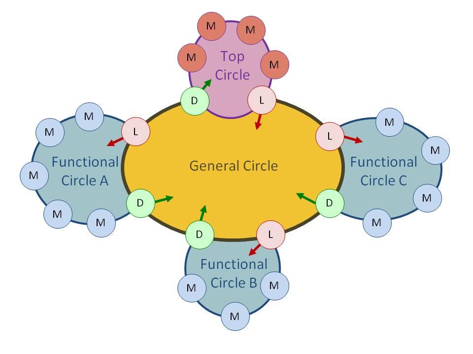 Double linking c3