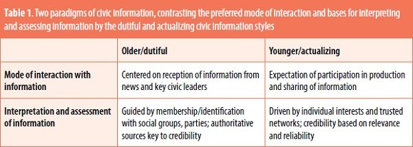 Two Eras of Civic Information and the Evolving Relationship between