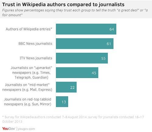 Wikipedia trust study