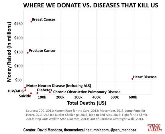 Donate vs. Disease