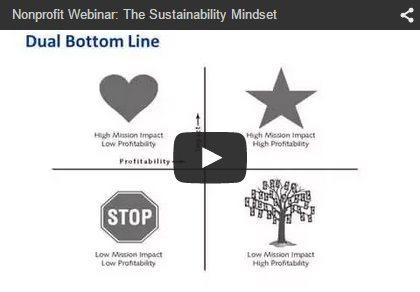 The Sustainability Mindset: Using the Matrix Map to Make ...