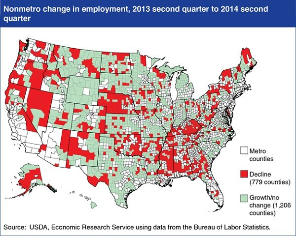 Rural stats
