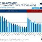 Trust-government
