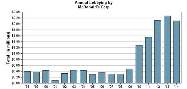 McDonalds Lobbying Graph