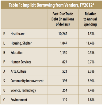 Nonprofit Debt, Table 1: Implicit Borrowing from Vendors, FY2012
