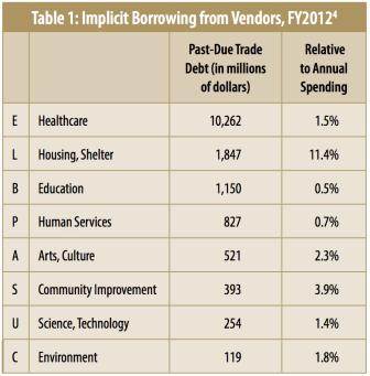 Nonprofit Debt, Table 1: Implicit Borrowing from Vendors, FY2012
