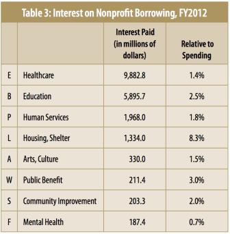 Nonprofit Debt, Table 3: Interest on Nonprofit Borrowing, FY2012