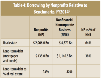 Nonprofit Debt, Table 4: Borrowing by Nonprofits Relative to Benchmarks, FY2014