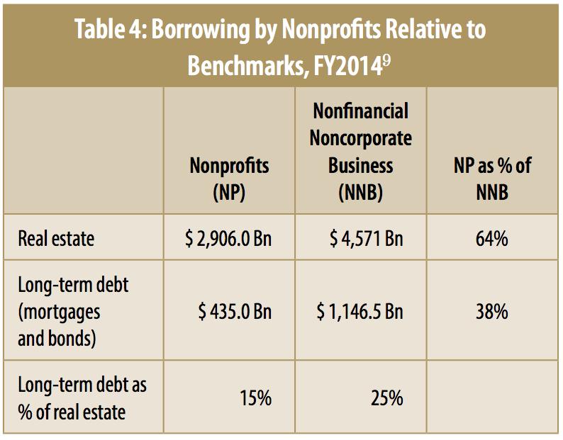 Short Term Loans For Non Profits