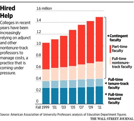 WSJ-faculty-graph