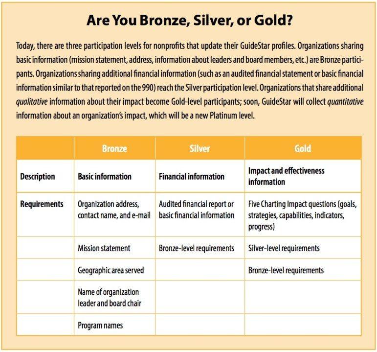 bronze-silver-gold