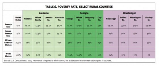 Rural-Poverty-Rate