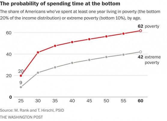 Spending-at-bottom