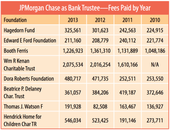 The Real Cost of Bank Trustees - Non Profit News | Nonprofit