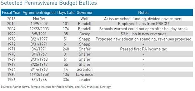 PA-Budget-Battles