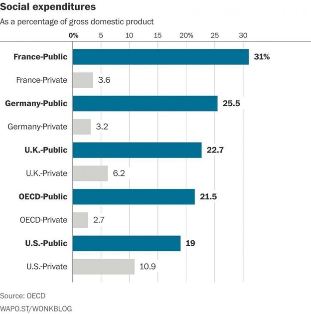 Social-expenditures
