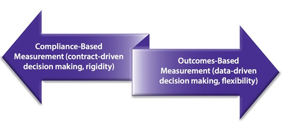 Compliance-Outcomes-Based
