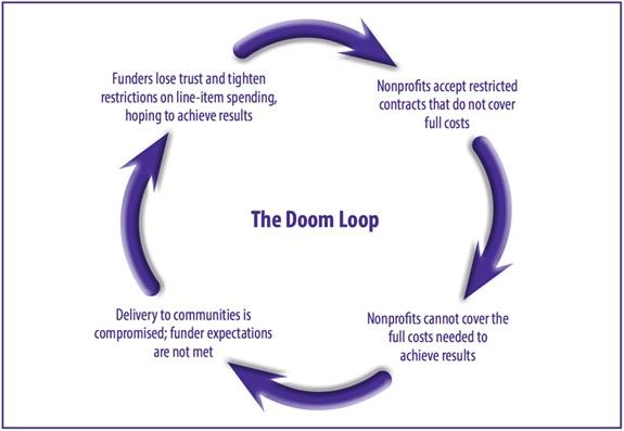 Doom-Loop