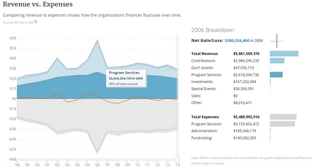 Guidestar Statistics