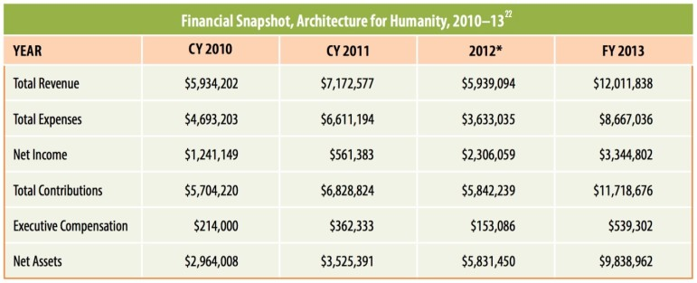 Financial-snapshot-footnote-22